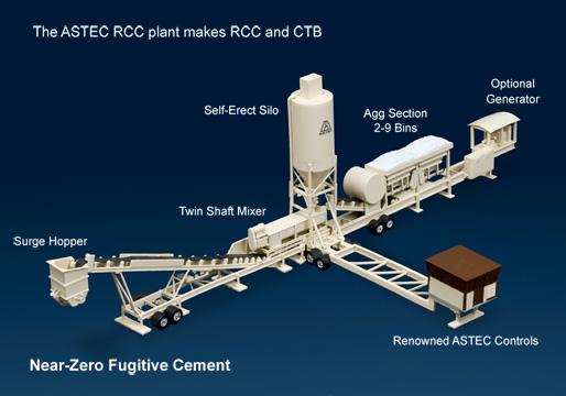 rcc concrete plant design
