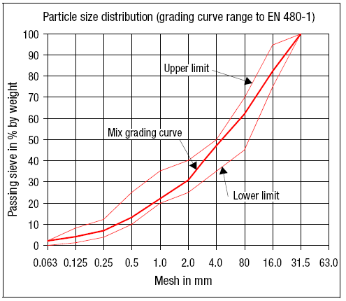 Standard Aggregate Grading Curve
