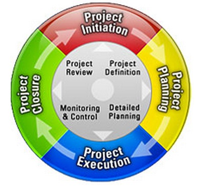 Project Suppliers